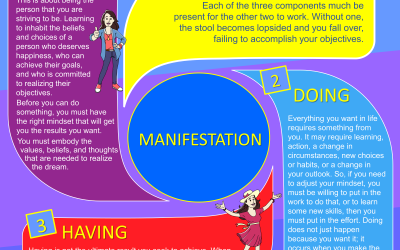What You Need To Manifest